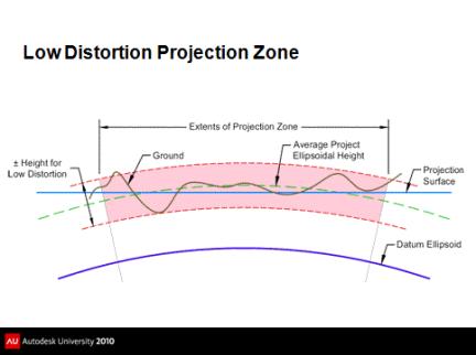 LDP_zone